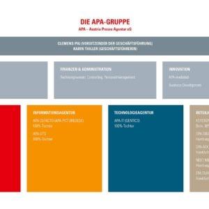 Die APA Austria Presse Agentur befindet sich im Eigentum 12 österreichischer Tageszeitungen und des ORF