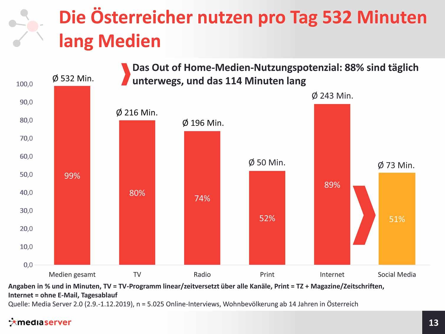 Österreicher nutzen pro Tag 532 Minuten lang Medien
