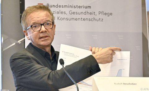 Anschober fordert viel Geld vom Finanzminister für seine Pflegereform